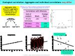 ecological correlation aggregate and individual correlations may differ