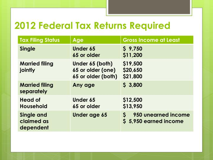 2012 Federal Tax Returns Required