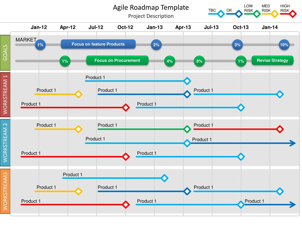 Ppt Agile Roadmap Template Powerpoint Presentation Id2984514