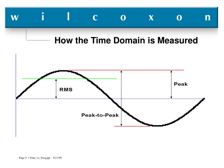 How the Time Domain is Measured