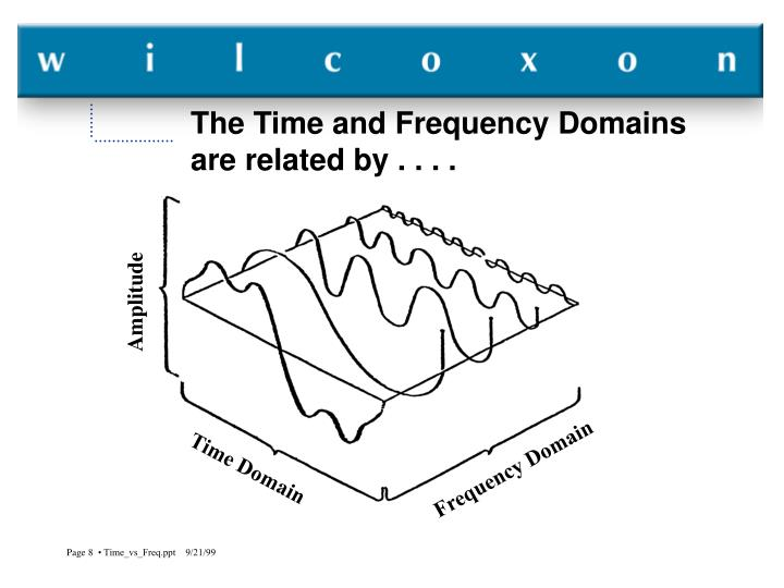 The Time and Frequency Domains are related by . . . .