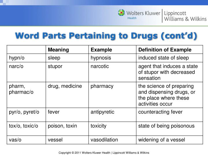 Word Parts Pertaining to Drugs (cont'd)