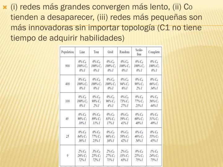 (i) redes más grandes convergen más lento, (ii) C