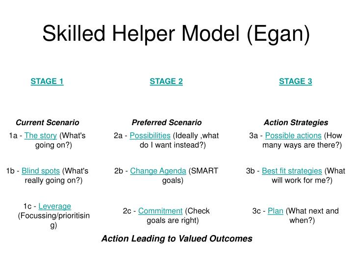 egans skilled helper model developments and implications in counselling