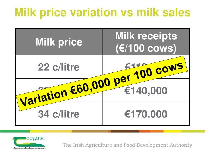 Milk price variation vs milk sales