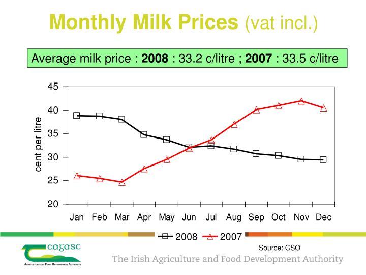 Monthly Milk Prices