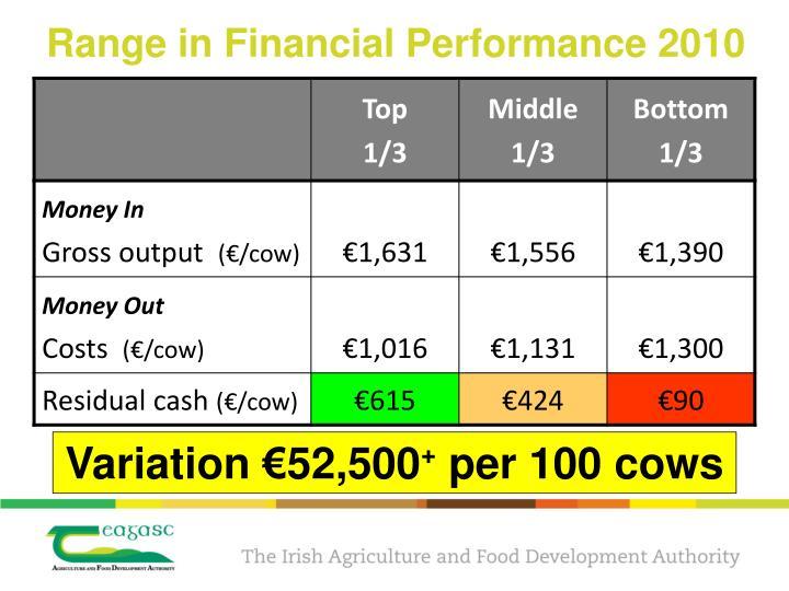 Range in Financial Performance 2010
