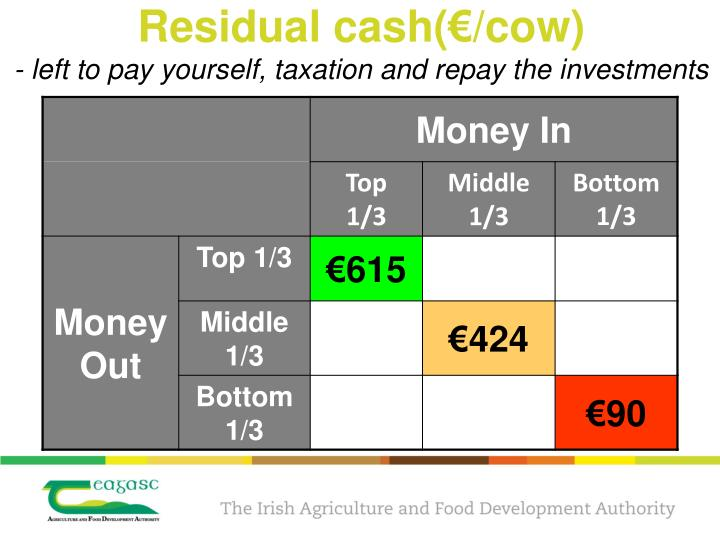 Residual cash(€/cow)