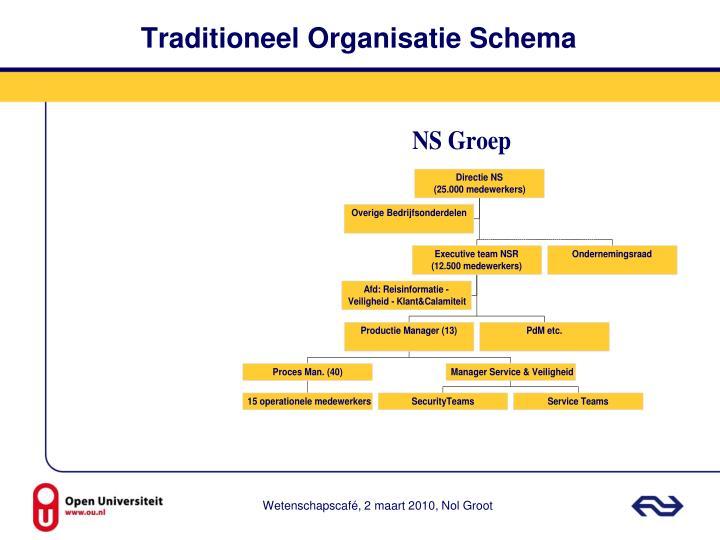 Traditioneel Organisatie Schema