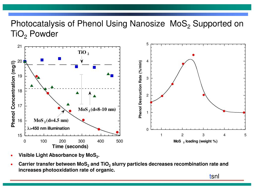 PPT - Synthesis and Application of Nanosize Semiconductors