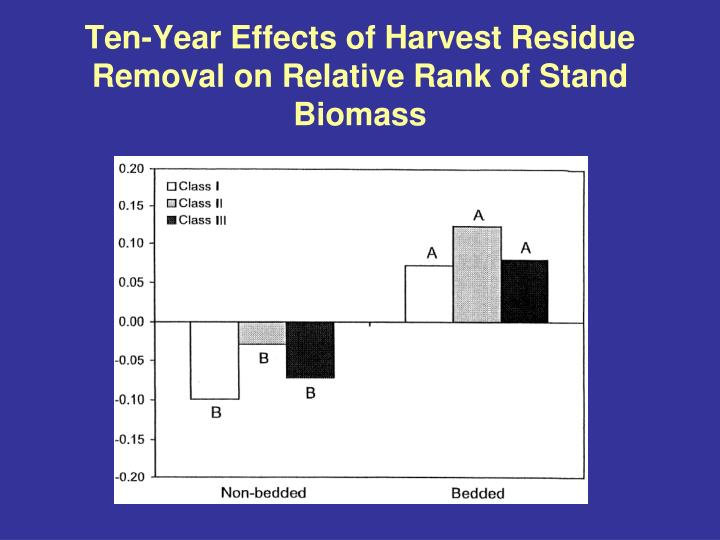 Ten-Year Effects of Harvest Residue Removal on Relative Rank of Stand Biomass