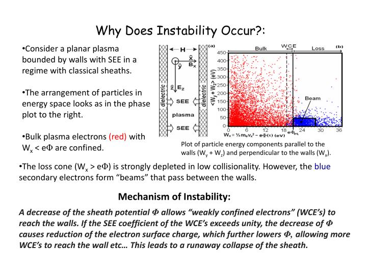 Why Does Instability Occur?: