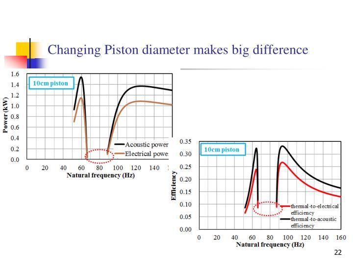 Changing Piston diameter makes big difference
