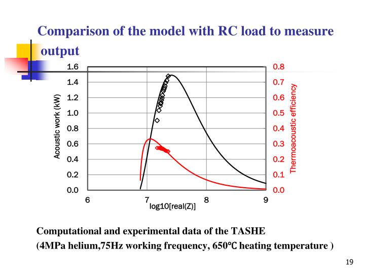 Comparison of the model with RC load to measure