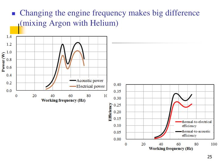 Changing the engine frequency makes big difference (mixing Argon with Helium)