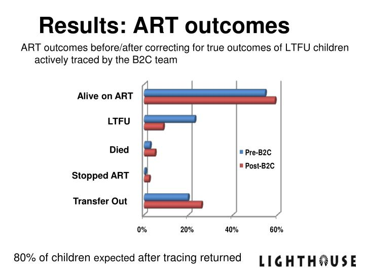 Results: ART outcomes