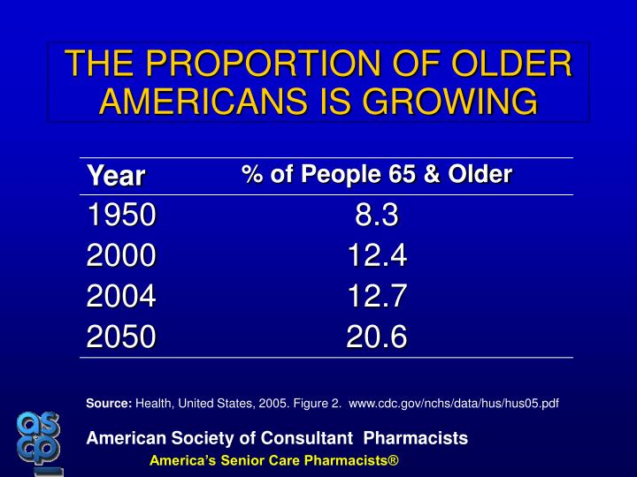 THE PROPORTION OF OLDER AMERICANS IS GROWING