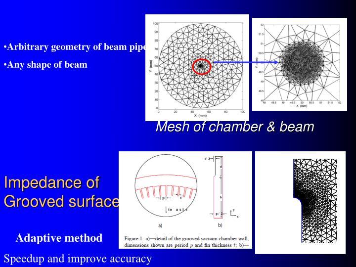Impedance of
