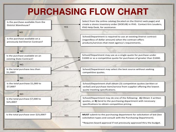 PURCHASING FLOW CHART