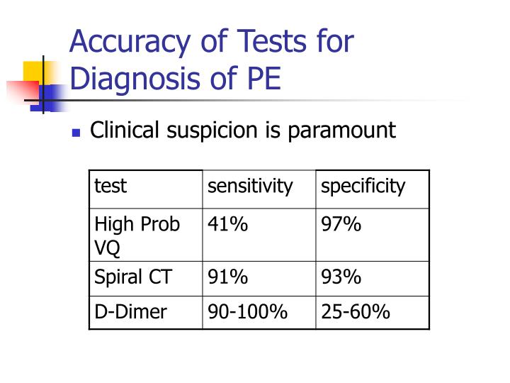 Accuracy of Tests for Diagnosis of PE