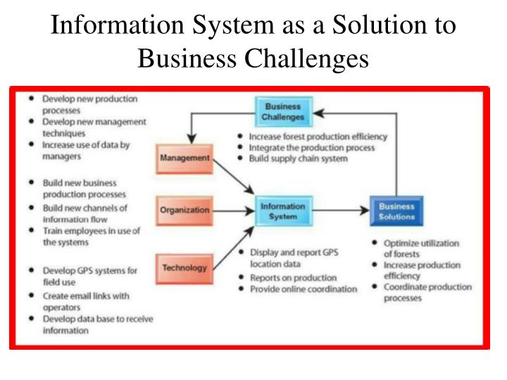 Information System as a Solution to  Business Challenges