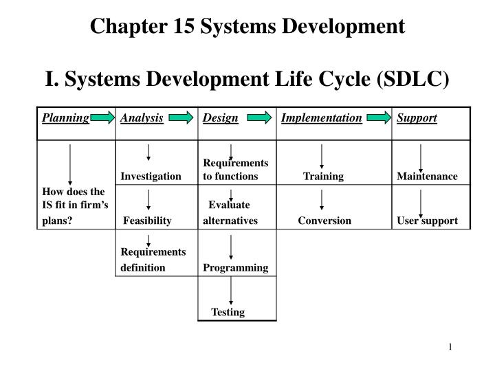 chapter 15 systems development i systems development life cycle sdlc