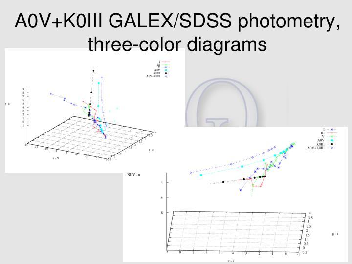 A0V+K0III GALEX/SDSS photometry, three-color diagrams