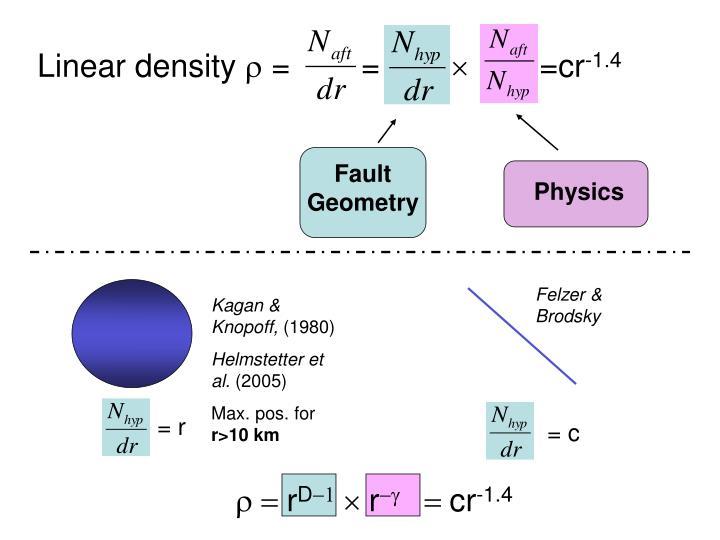 Linear density 