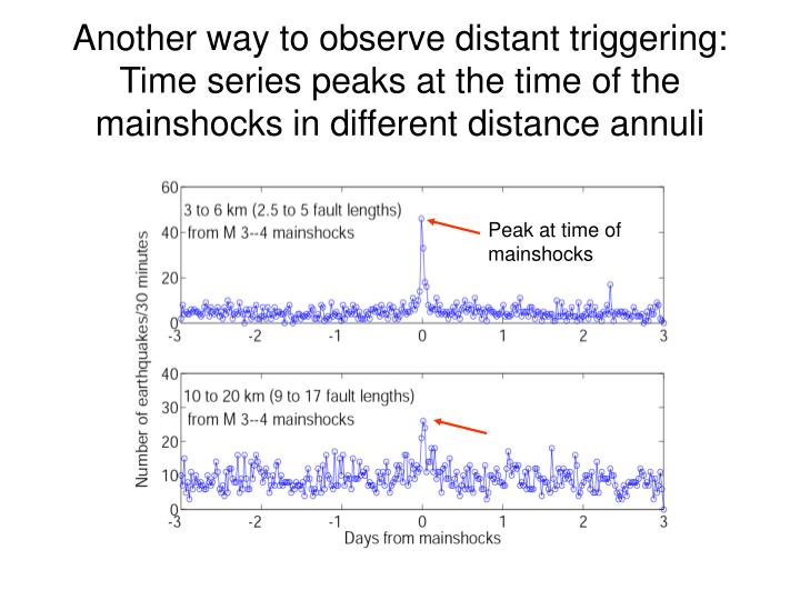 Another way to observe distant triggering: Time series peaks at the time of the mainshocks in different distance annuli