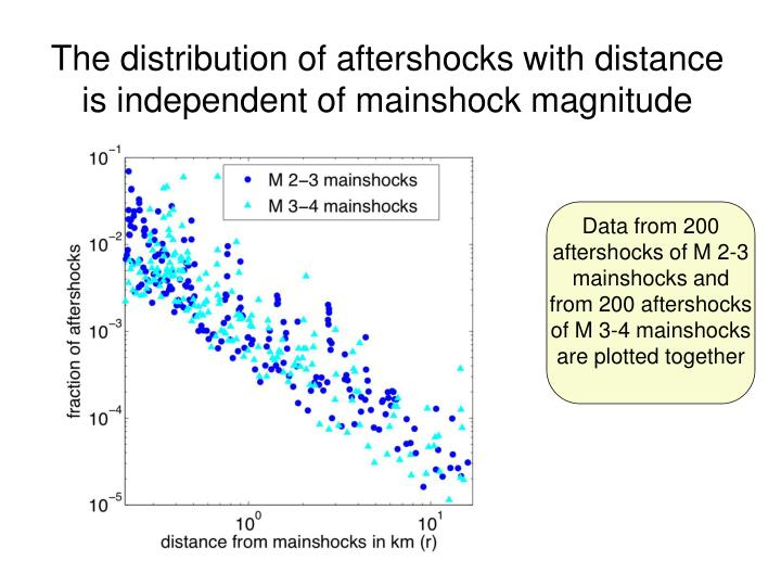 The distribution of aftershocks with distance is independent of mainshock magnitude