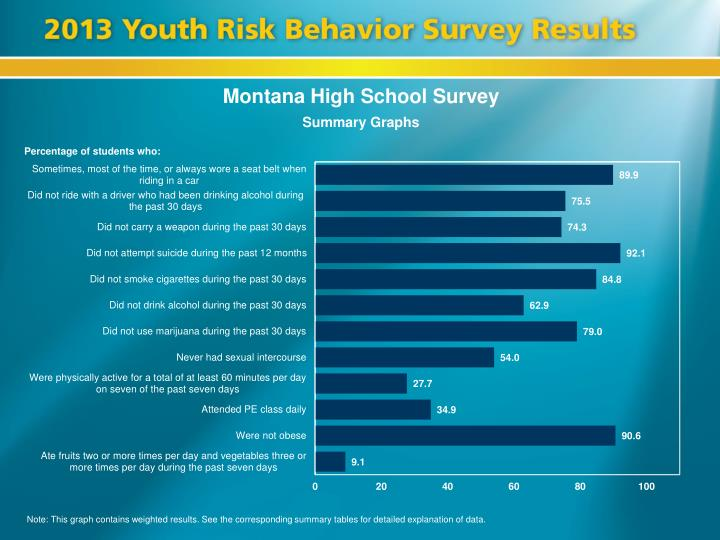 Montana High School Survey