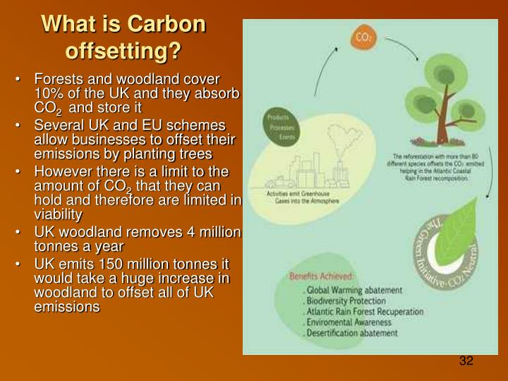 What is Carbon offsetting?