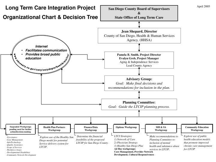 Long Term Care Integration Project Organizational Chart & Decision Tree