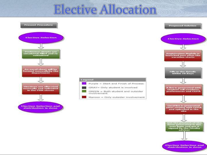 Elective Allocation