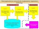data registration at various levels of granularity registration technology