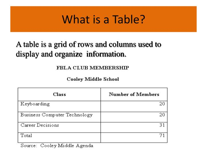A table is a grid of rows and columns used to display and organize  information.