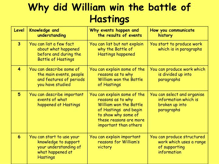 the reasons why william won the William won the battle of hastings in 1066 i think that he won because of his planning and leadership but many other people think that he won because of his luck and a big, strong army it could be possible that all of them played a part in william's victory at the battle of hastings.