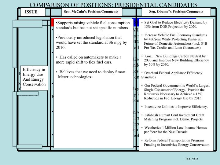 COMPARISON OF POSITIONS: PRESIDENTIAL CANDIDATES