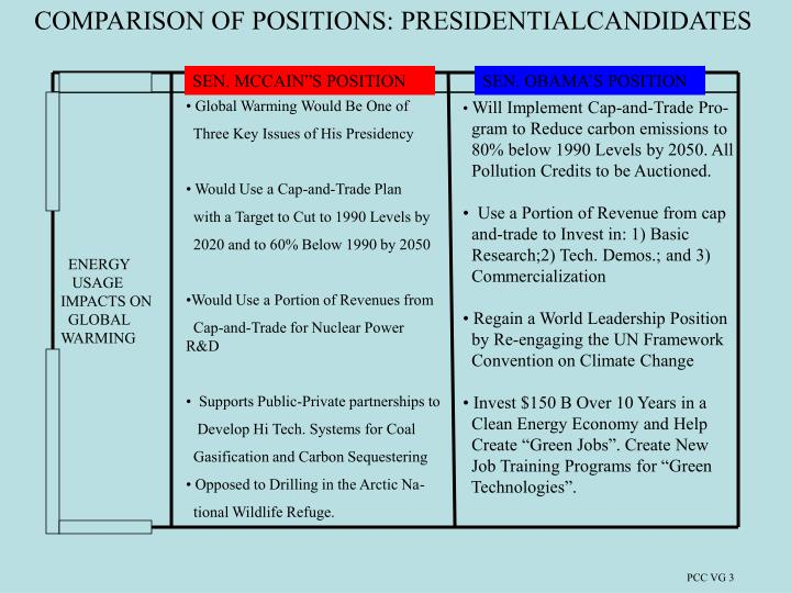 COMPARISON OF POSITIONS: PRESIDENTIALCANDIDATES