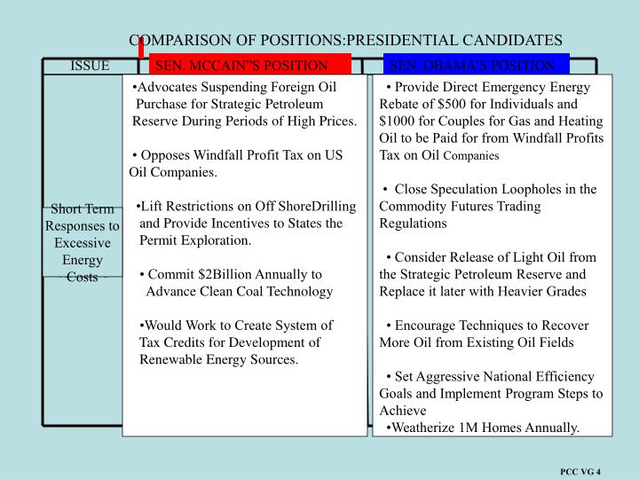COMPARISON OF POSITIONS:PRESIDENTIAL CANDIDATES