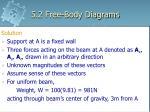 5 2 free body diagrams23