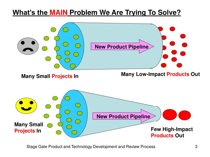 New Product Pipeline