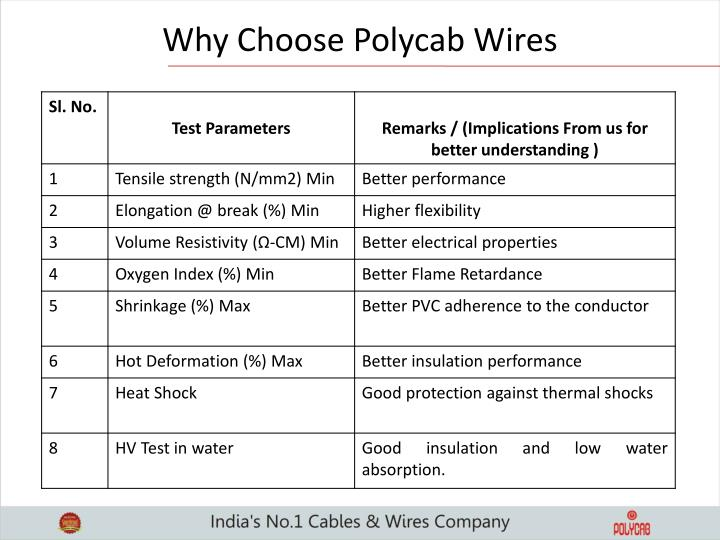 Why Choose Polycab Wires