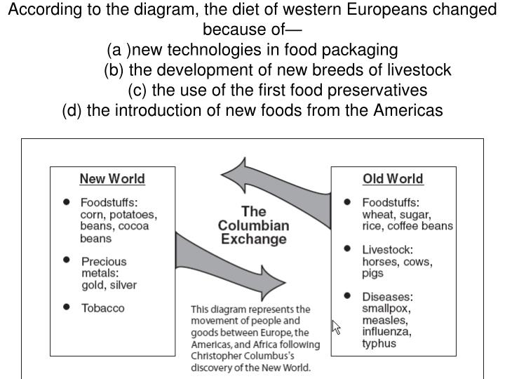 Ppt The Columbian Exchange Powerpoint Presentation Id2990861