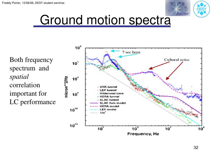 Ground motion spectra