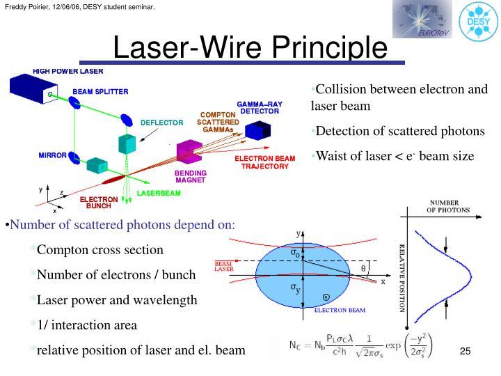 Laser-Wire Principle