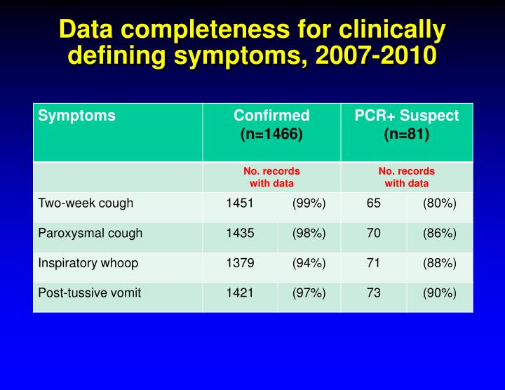 Data completeness for clinically defining symptoms, 2007-2010