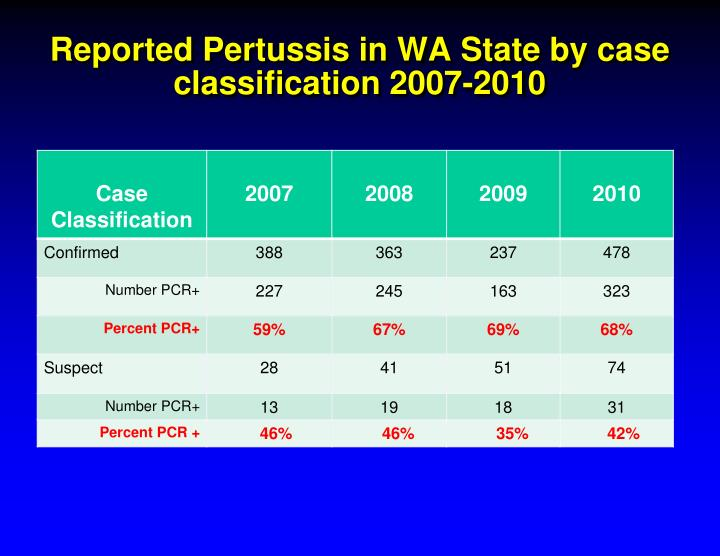 Reported Pertussis in WA State by case classification 2007-2010