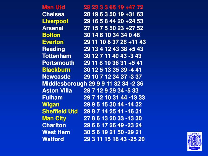 Man Utd29 23 3 3 66 19 +47 72