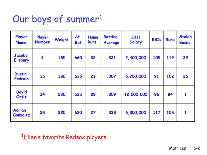 Our boys of summer 1